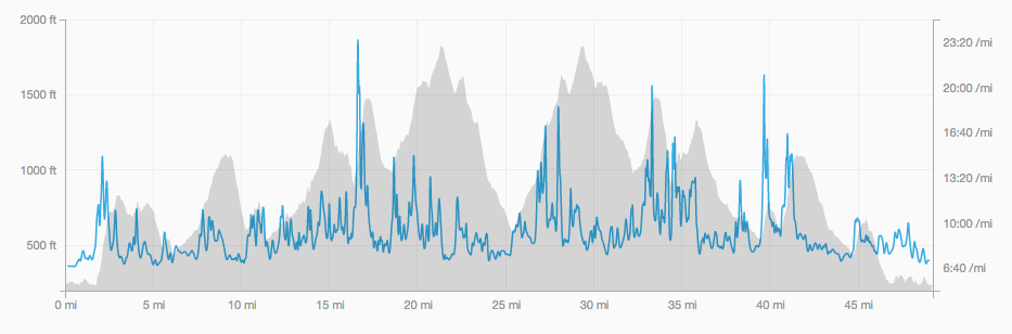 Elevation Profile of the 2013 Dick Collins Firetrails 50.